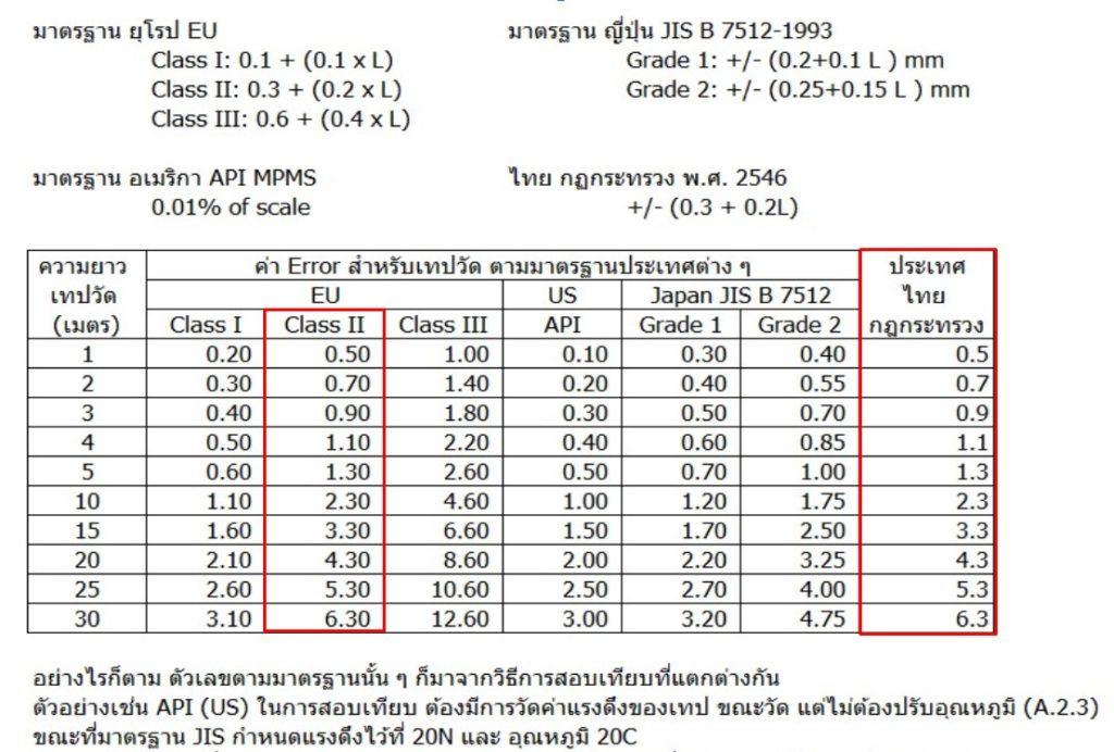 เปรียบเทียบค่า Error ตาม กฎกระทรวง กับ มาตรฐาน EU Class II , API และ JIS standard.